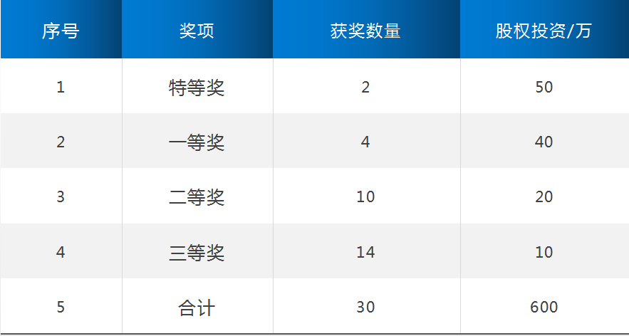 股权投资-六合.png